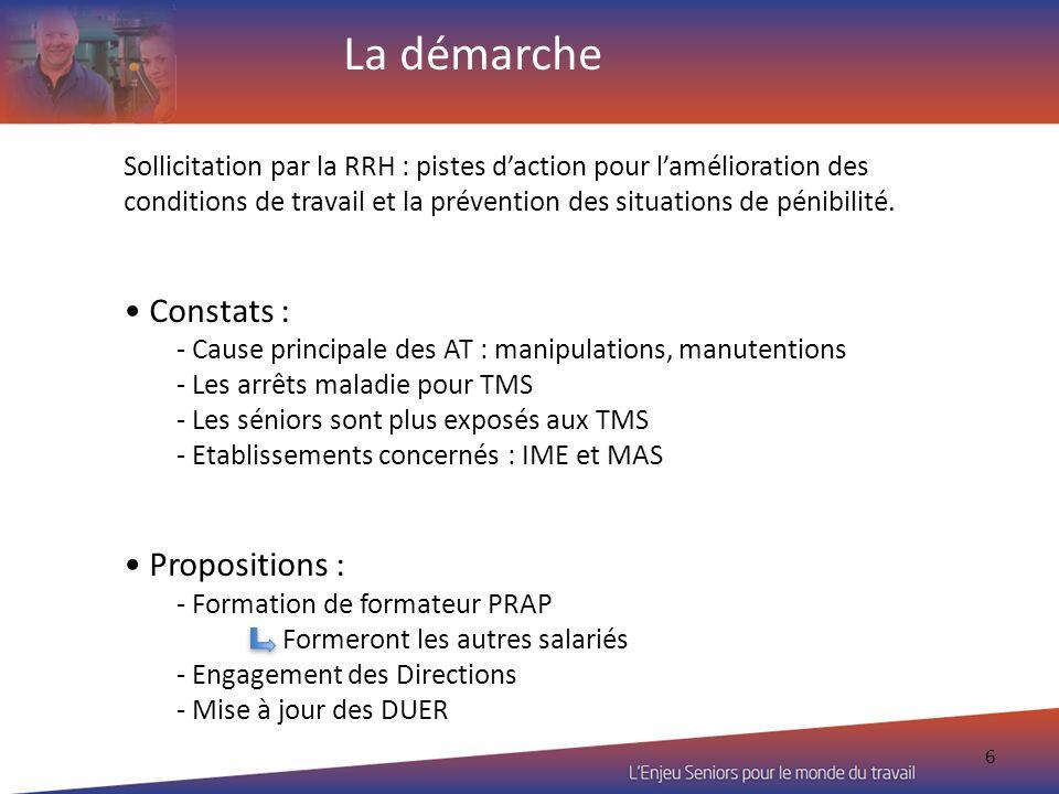6 Sollicitation par la RRH : pistes daction pour lamélioration des conditions de travail et la prévention des situations de pénibilité. Constats : - C