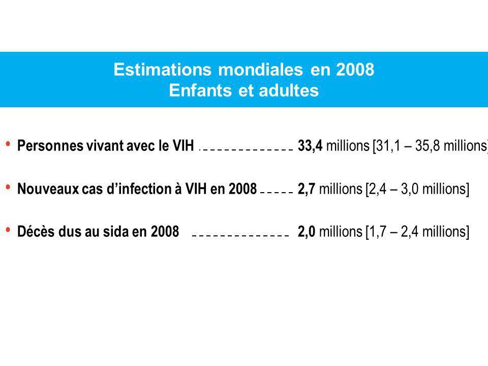 Estimations mondiales en 2008 Enfants et adultes Personnes vivant avec le VIH 33,4 millions [31,1 – 35,8 millions] Nouveaux cas dinfection à VIH en 20