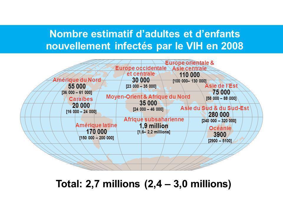 Nombre estimatif dadultes et denfants nouvellement infectés par le VIH en 2008 Total: 2,7 millions (2,4 – 3,0 millions) Europe occidentale et centrale