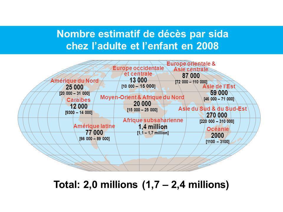 Nombre estimatif de décès par sida chez ladulte et lenfant en 2008 Total: 2,0 millions (1,7 – 2,4 millions) 13 000 Europe occidentale et centrale 13 0