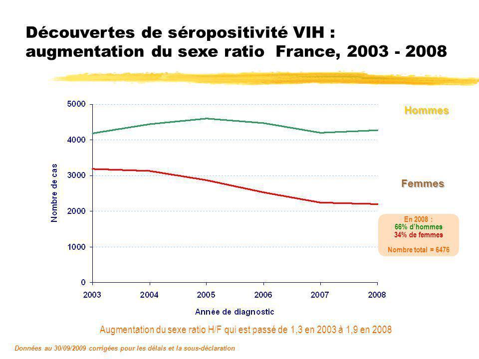 Découvertes de séropositivité VIH par sexe et classe dâge France, 2003 - 2008 Classes dâge : HommesFemmes En 2008 : 0-14 : 1%15-29 : 31% 30-44 : 46%45-59 : 17% 60 et + : 5% Nombre total = 2201 En 2008 : 0-14 : 1%15-29 : 20% 30-44 : 50%45-59 : 24% 60 et + : 5% Nombre total = 4275
