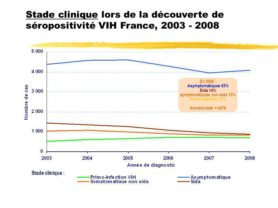 Stade clinique lors de la découverte de séropositivité VIH France, 2003 - 2008 Stade clinique : En 2008 : Asymptomatiques 63% Sida 14% symptomatiques