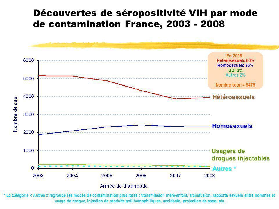 Age moyen à la découverte de la séropositivité selon le mode de contamination France, 2003 - septembre 2009 Homosexuels Hétérosexuels Usagers de drogues injectables Âge moyen en 2008 : UDI 40,2 ans Hétérosexuels 39,1 ans Homosexuels 36,9 ans