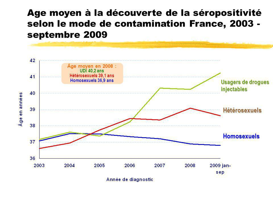 Age moyen à la découverte de la séropositivité selon le mode de contamination France, 2003 - septembre 2009 Homosexuels Hétérosexuels Usagers de drogu