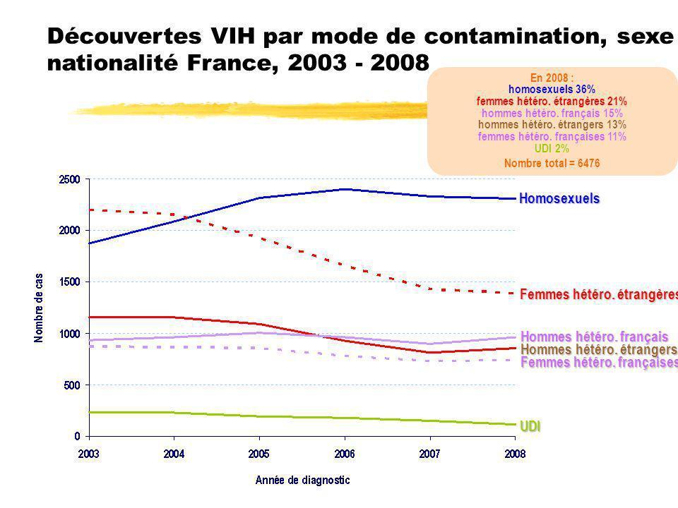Découvertes VIH par mode de contamination, sexe et nationalité France, 2003 - 2008 En 2008 : homosexuels 36% femmes hétéro. étrangères 21% hommes hété