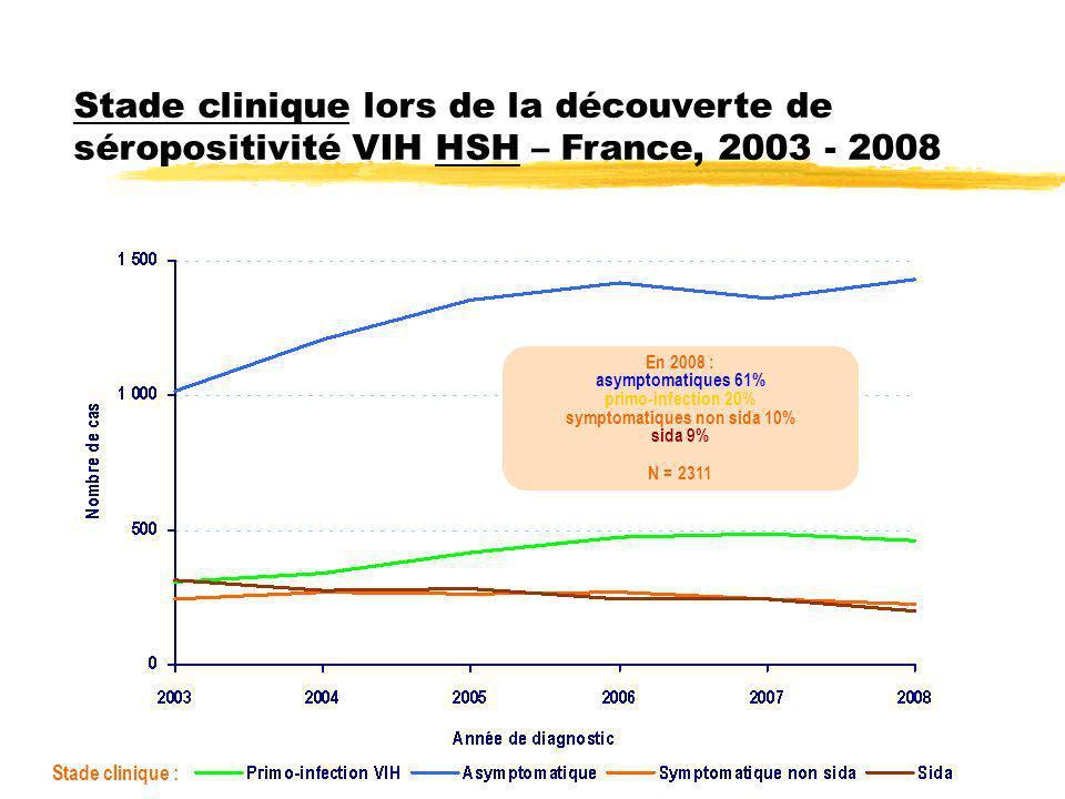 31 Stade clinique au moment de la découverte de séropositivité VIH, selon le sexe Hétérosexuels – France, 2003 - 2008 Données au 30/09/2009 corrigées pour les délais et la sous-déclaration HommesFemmes Stade clinique : En 2008 : asymptomatiques 72% symptomatiques non sida 12% sida 11% primo-infection 5% N = 2125 En 2008 : asymptomatiques 54% sida 21% symptomatiques non sida 18% primo-infection 7% N = 1820