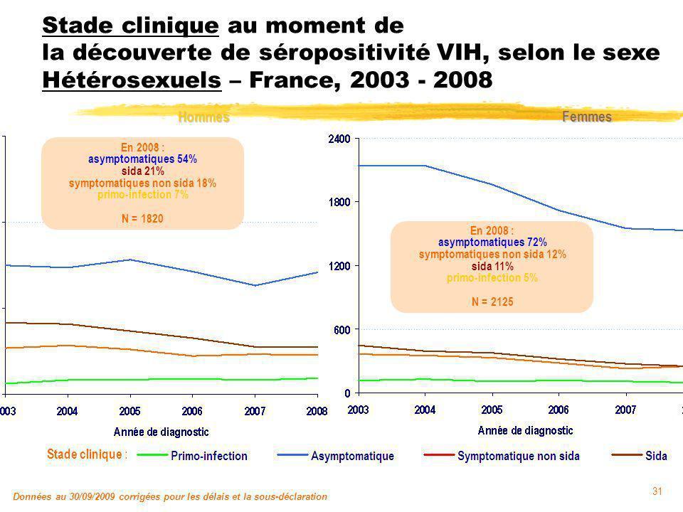31 Stade clinique au moment de la découverte de séropositivité VIH, selon le sexe Hétérosexuels – France, 2003 - 2008 Données au 30/09/2009 corrigées