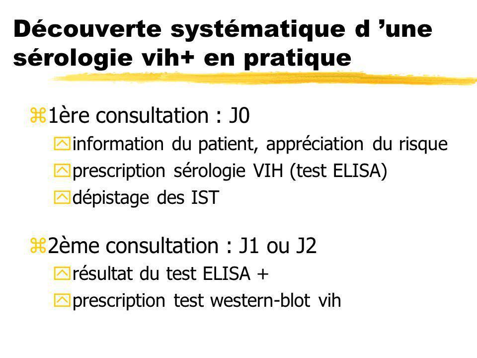 Découverte systématique d une sérologie vih+ en pratique z1ère consultation : J0 yinformation du patient, appréciation du risque yprescription sérolog