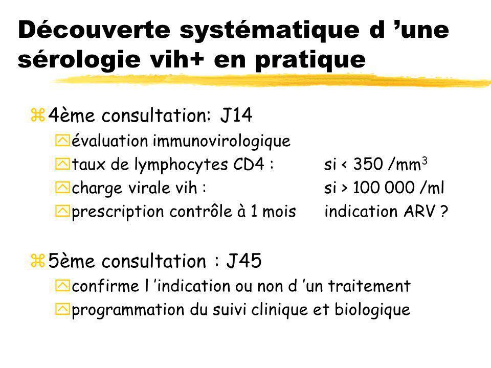 Découverte systématique d une sérologie vih+ en pratique z4ème consultation: J14 yévaluation immunovirologique ytaux de lymphocytes CD4 : si < 350 /mm