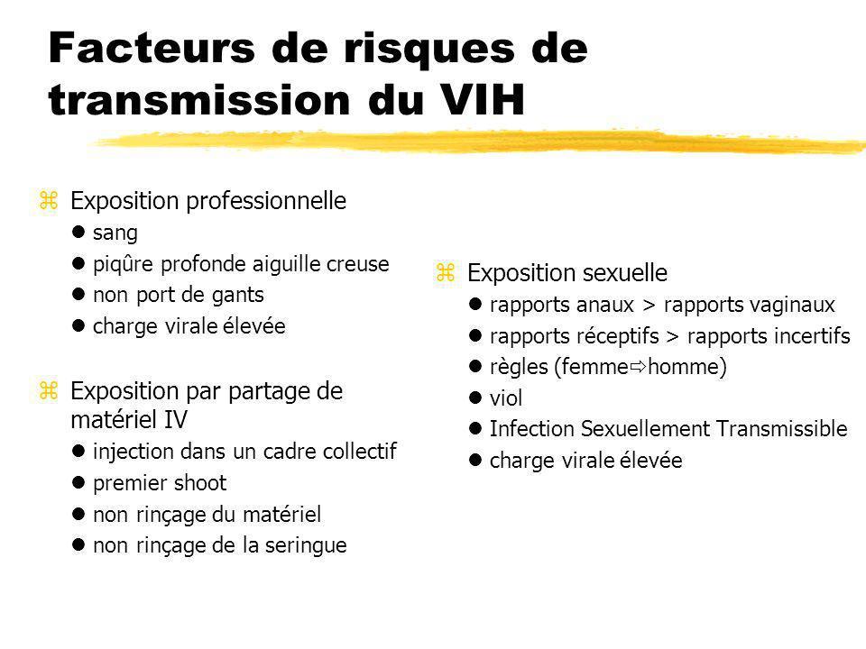 Facteurs de risques de transmission du VIH zExposition professionnelle sang piqûre profonde aiguille creuse non port de gants charge virale élevée zEx