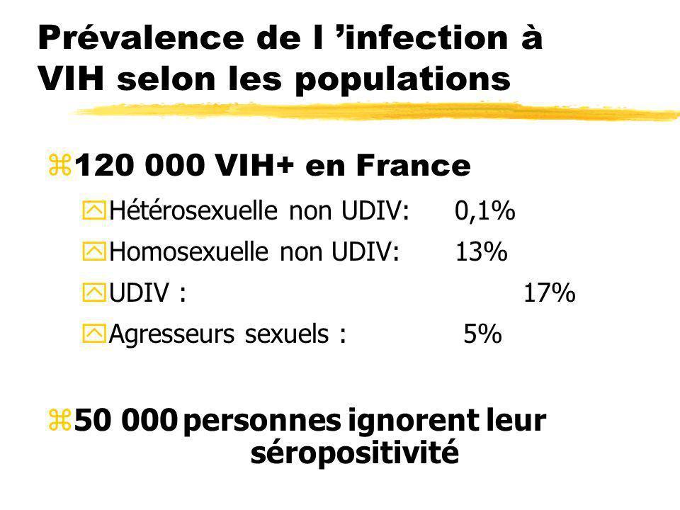 Prévalence de l infection à VIH selon les populations 120 000 VIH+ en France yHétérosexuelle non UDIV:0,1% yHomosexuelle non UDIV:13% yUDIV :17% yAgre