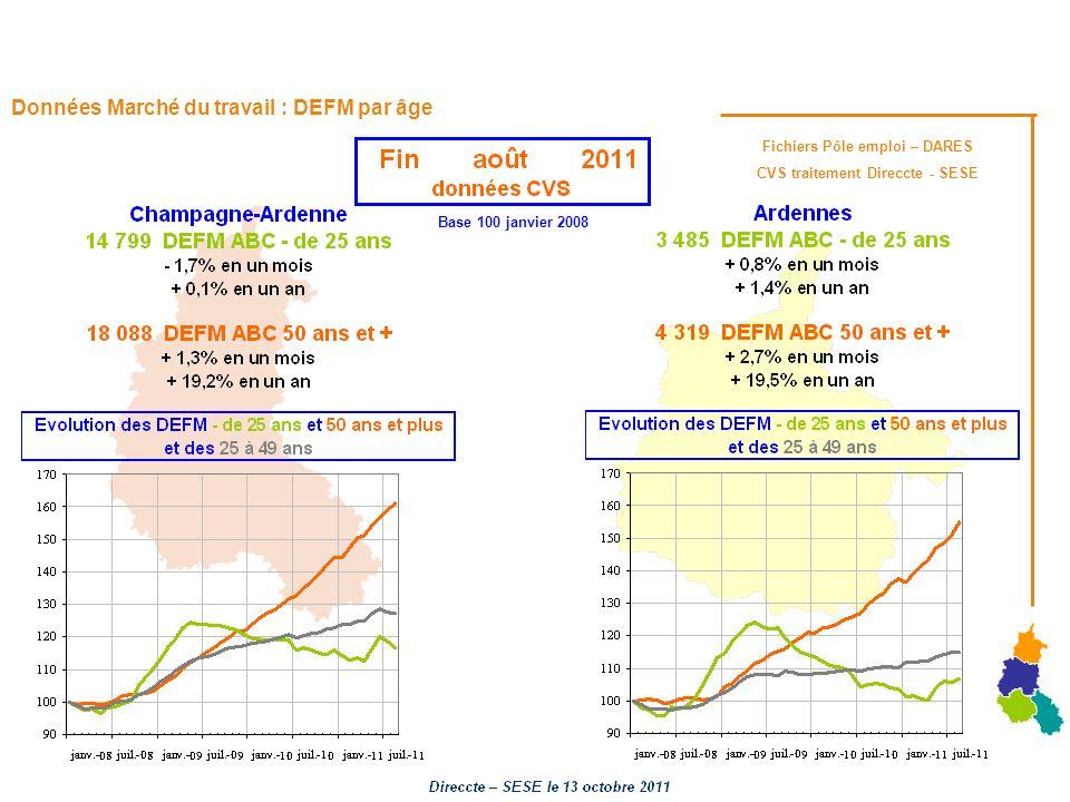 Données Marché du travail : DEFM par âge Base 100 janvier 2008 Fichiers Pôle emploi – DARES CVS traitement Direccte - SESE