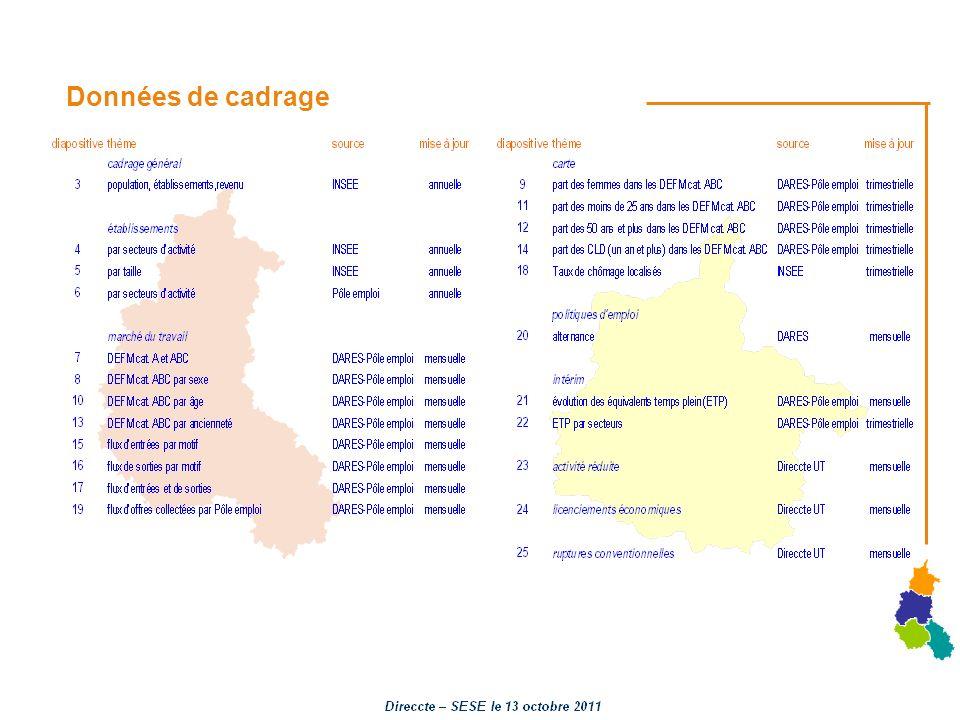 Données Marché du travail : DEFM par ancienneté Base 100 janvier 2008 Fichiers Pôle emploi – DARES CVS traitement Direccte - SESE