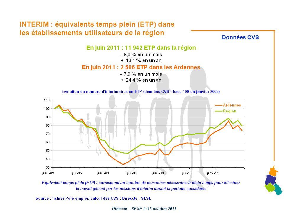 INTERIM : équivalents temps plein (ETP) dans les établissements utilisateurs de la région Données CVS