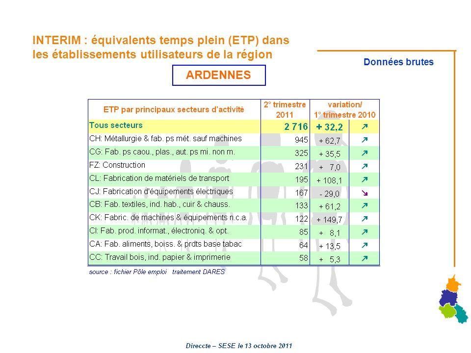 INTERIM : équivalents temps plein (ETP) dans les établissements utilisateurs de la région Données brutes ARDENNES