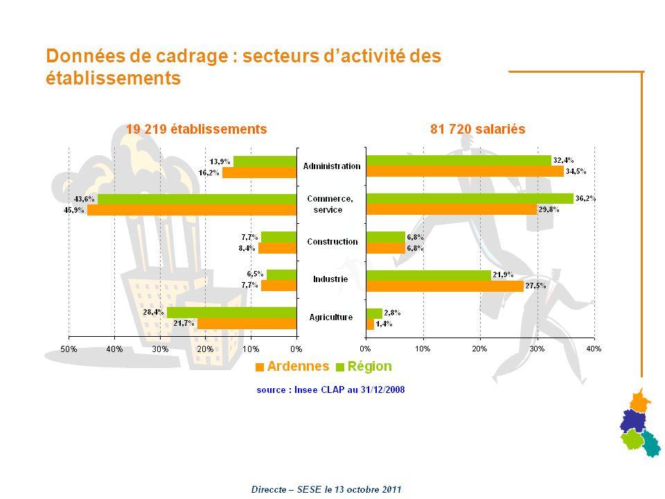 Données de cadrage : secteurs dactivité des établissements