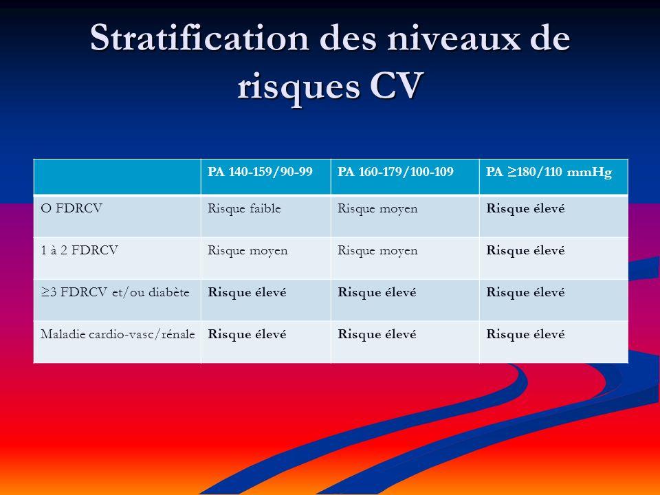 Stratification des niveaux de risques CV PA 140-159/90-99PA 160-179/100-109PA 180/110 mmHg O FDRCVRisque faibleRisque moyenRisque élevé 1 à 2 FDRCVRisque moyen Risque élevé 3 FDRCV et/ou diabèteRisque élevé Maladie cardio-vasc/rénaleRisque élevé