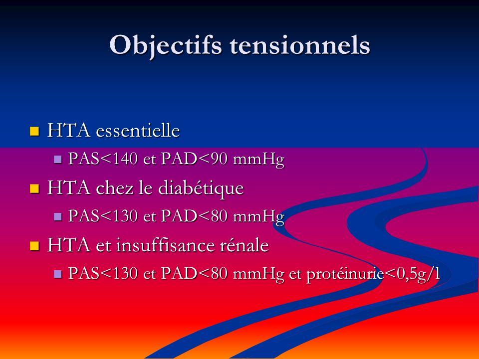 Objectifs tensionnels HTA essentielle HTA essentielle PAS<140 et PAD<90 mmHg PAS<140 et PAD<90 mmHg HTA chez le diabétique HTA chez le diabétique PAS<130 et PAD<80 mmHg PAS<130 et PAD<80 mmHg HTA et insuffisance rénale HTA et insuffisance rénale PAS<130 et PAD<80 mmHg et protéinurie<0,5g/l PAS<130 et PAD<80 mmHg et protéinurie<0,5g/l