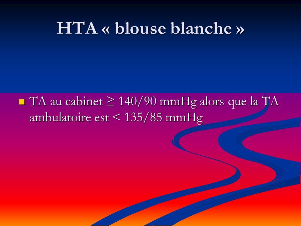 HTA « blouse blanche » TA au cabinet 140/90 mmHg alors que la TA ambulatoire est < 135/85 mmHg TA au cabinet 140/90 mmHg alors que la TA ambulatoire est < 135/85 mmHg