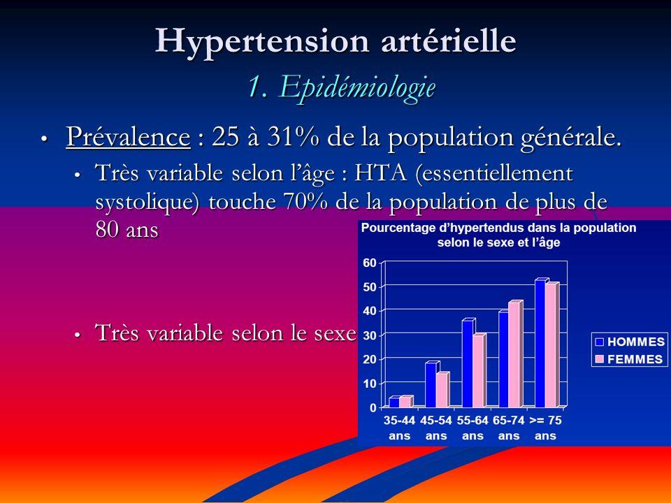 Hypertension artérielle 1.Epidémiologie Prévalence : 25 à 31% de la population générale.