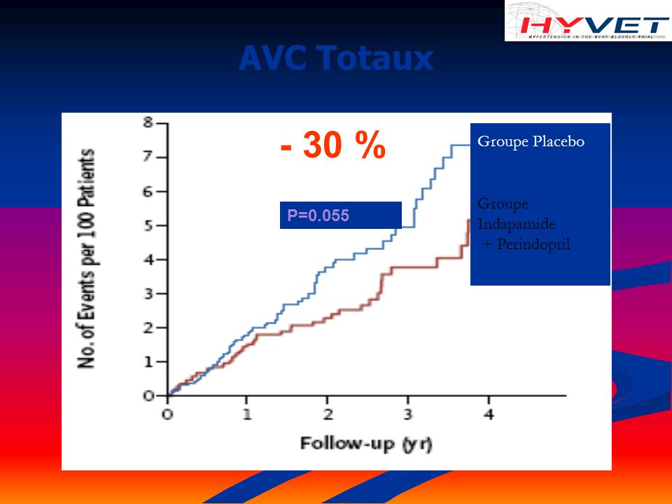AVC Totaux P=0.055 Groupe Placebo Groupe Indapamide + Perindopril - 30 %