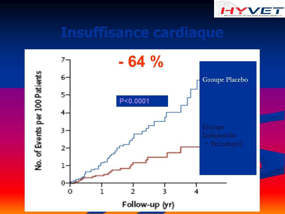 Insuffisance cardiaque P<0.0001 Groupe Placebo Groupe Indapamide + Perindopril - 64 %