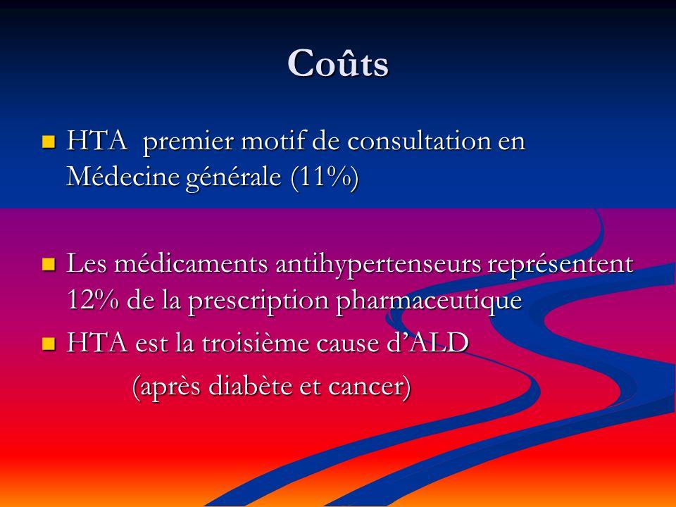 Coûts HTA premier motif de consultation en Médecine générale (11%) HTA premier motif de consultation en Médecine générale (11%) Les médicaments antihypertenseurs représentent 12% de la prescription pharmaceutique Les médicaments antihypertenseurs représentent 12% de la prescription pharmaceutique HTA est la troisième cause dALD HTA est la troisième cause dALD (après diabète et cancer) (après diabète et cancer)