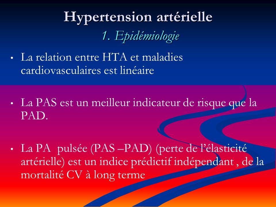 Mortalité par AVC P=0.046 Groupe Placebo Groupe Indapamide + Perindopril - 39 %