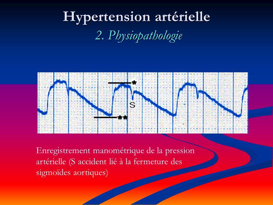 Hypertension artérielle : 4.
