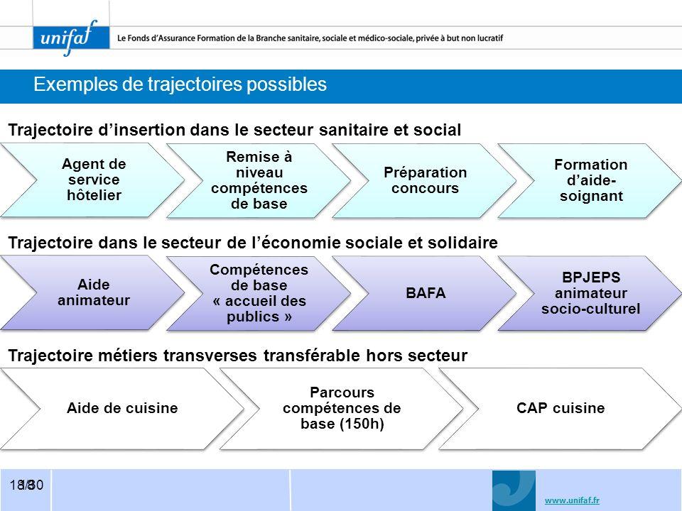 www.unifaf.fr 19/30 Des objectifs qualitatifs Conduire les jeunes à des emplois pérennes et/ou à une certification reconnue Financer 8000 parcours de formation en 2013, et montée en puissance en 2014.