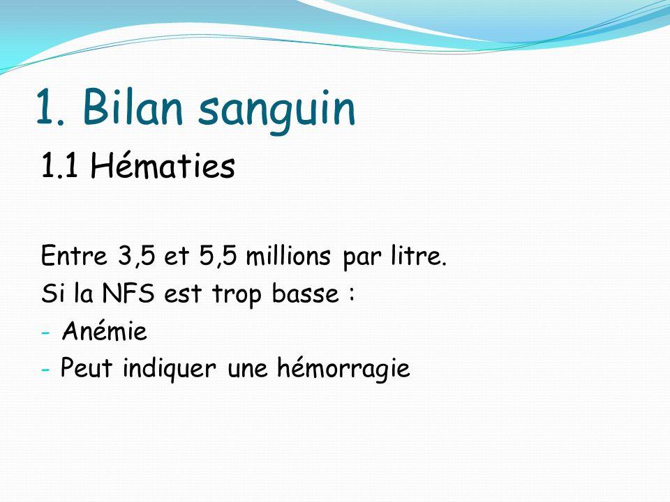 1.Bilan sanguin 1.1 Hématies Entre 3,5 et 5,5 millions par litre.