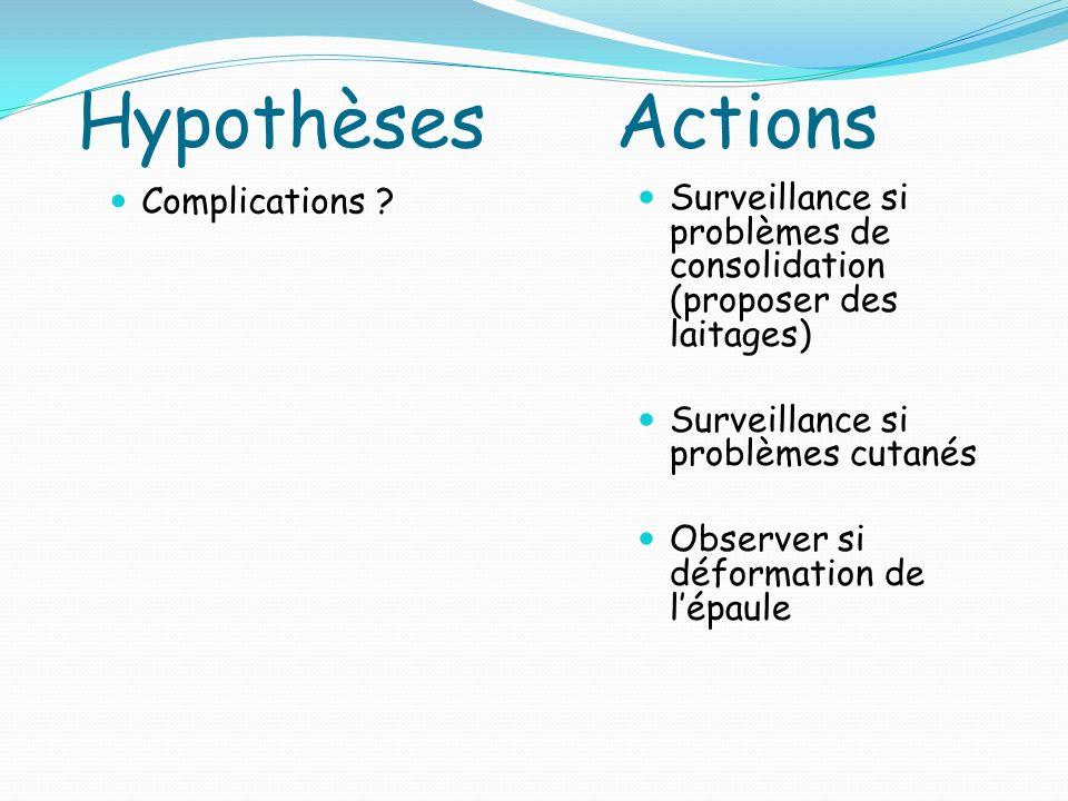 Hypothèses Actions Complications .