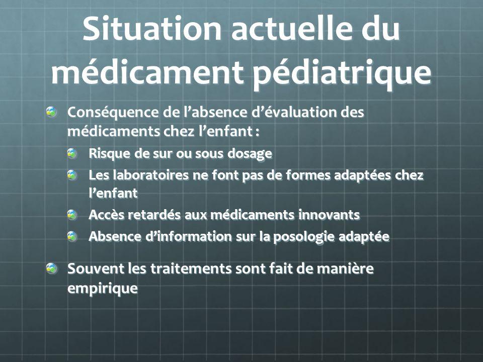 Situation actuelle du médicament pédiatrique Conséquence de labsence dévaluation des médicaments chez lenfant : Risque de sur ou sous dosage Les labor