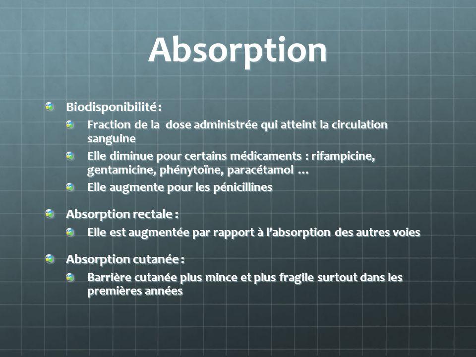 Absorption Biodisponibilité : Fraction de la dose administrée qui atteint la circulation sanguine Elle diminue pour certains médicaments : rifampicine