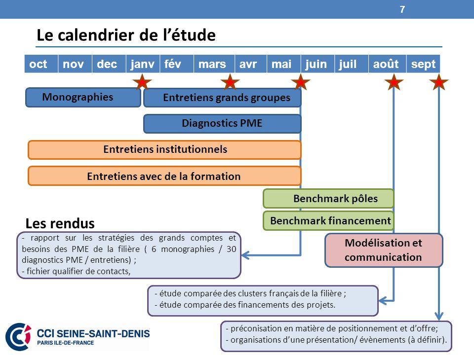 Le calendrier de létude octnovdecjanvfévmarsavrmaijuinjuilaoûtsept Monographies Entretiens grands groupes Diagnostics PME Entretiens institutionnels B
