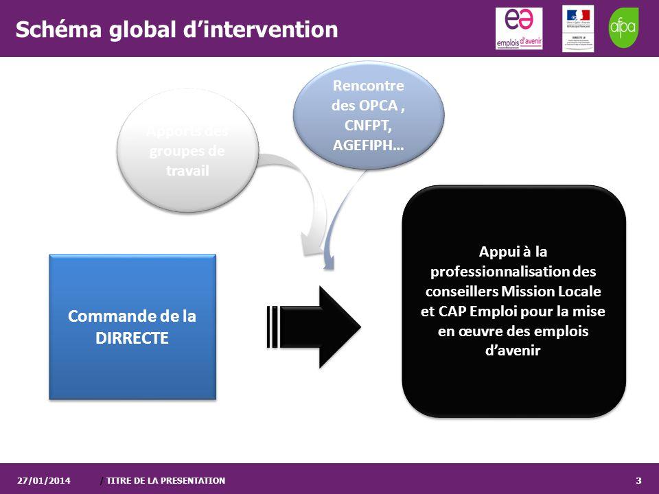 / TITRE DE LA PRESENTATION3 Schéma global dintervention 27/01/20143 Commande de la DIRRECTE Apports des groupes de travail Appui à la professionnalisa