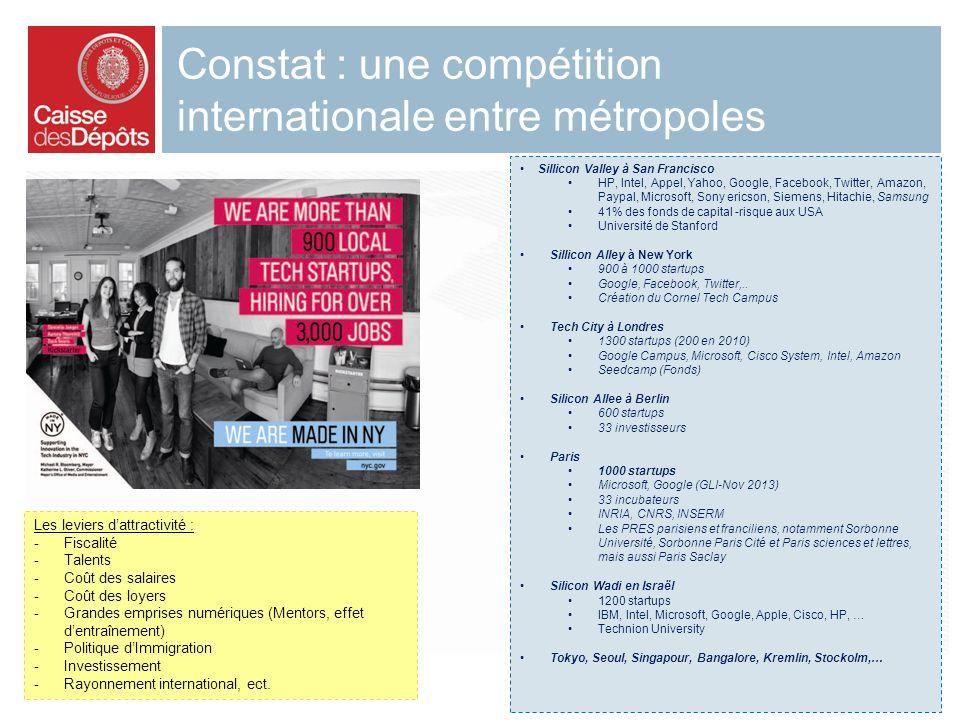 Constat : une compétition internationale entre métropoles 3 octobre 2013 3 Sillicon Valley à San Francisco HP, Intel, Appel, Yahoo, Google, Facebook,