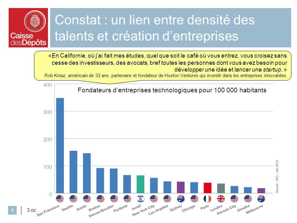 Constat : un lien entre densité des talents et création dentreprises 3 octobre 2013 5 Fondateurs dentreprises technologiques pour 100 000 habitants «E