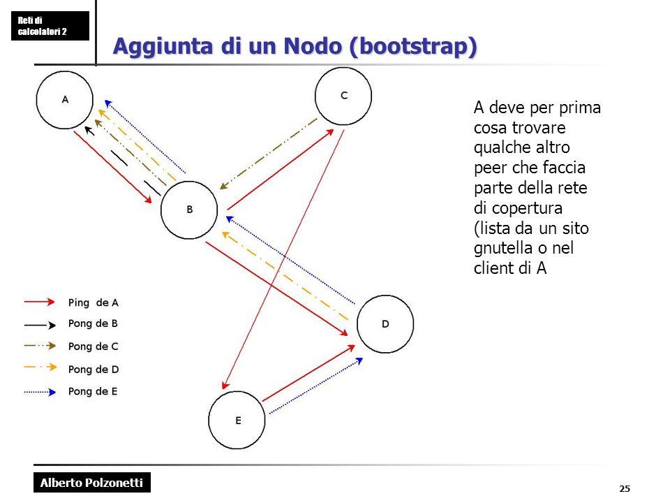 Alberto Polzonetti Reti di calcolatori 2 25 Aggiunta di un Nodo (bootstrap) A deve per prima cosa trovare qualche altro peer che faccia parte della rete di copertura (lista da un sito gnutella o nel client di A