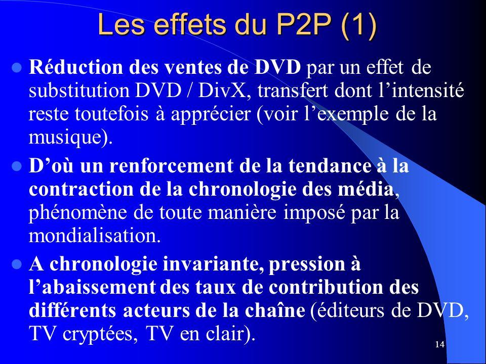 14 Les effets du P2P (1) Réduction des ventes de DVD par un effet de substitution DVD / DivX, transfert dont lintensité reste toutefois à apprécier (voir lexemple de la musique).