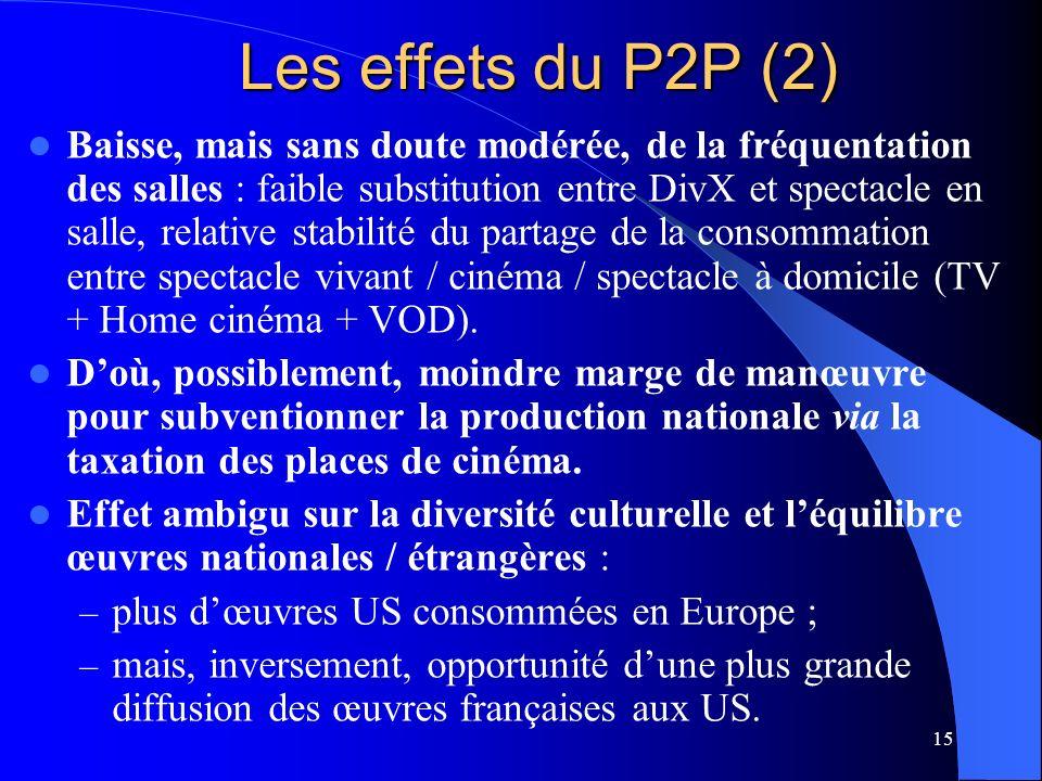 15 Les effets du P2P (2) Baisse, mais sans doute modérée, de la fréquentation des salles : faible substitution entre DivX et spectacle en salle, relative stabilité du partage de la consommation entre spectacle vivant / cinéma / spectacle à domicile (TV + Home cinéma + VOD).