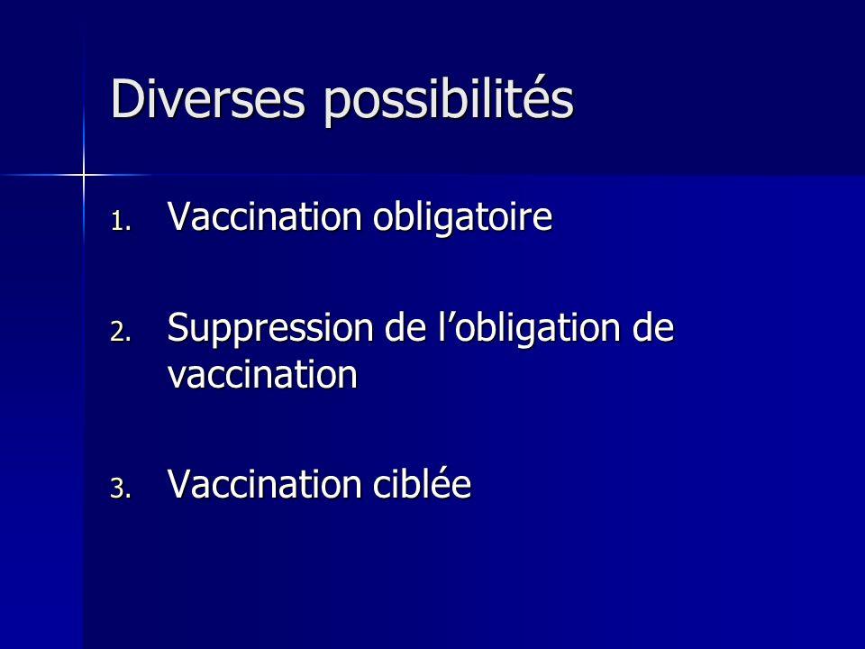Diverses possibilités 1. Vaccination obligatoire 2. Suppression de lobligation de vaccination 3. Vaccination ciblée
