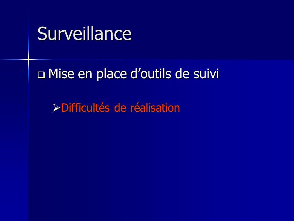 Surveillance Mise en place doutils de suivi Mise en place doutils de suivi Difficultés de réalisation Difficultés de réalisation