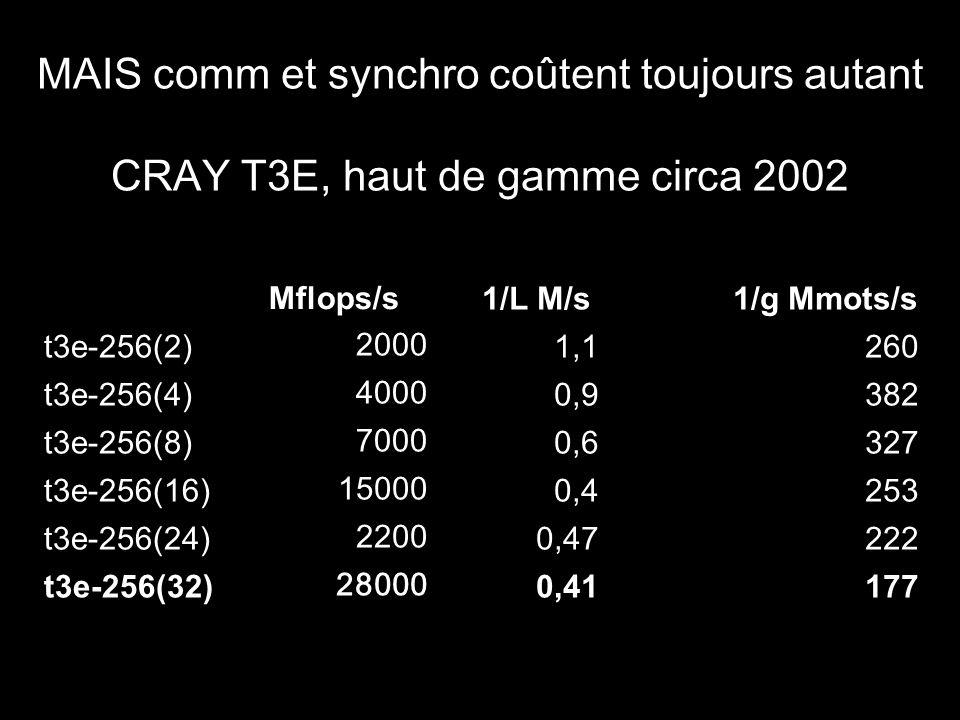 MAIS comm et synchro coûtent toujours autant CRAY T3E, haut de gamme circa 2002 Mflops/s 1/L M/s 1/g Mmots/s t3e-256(2) 2000 1,1260 t3e-256(4) 4000 0,