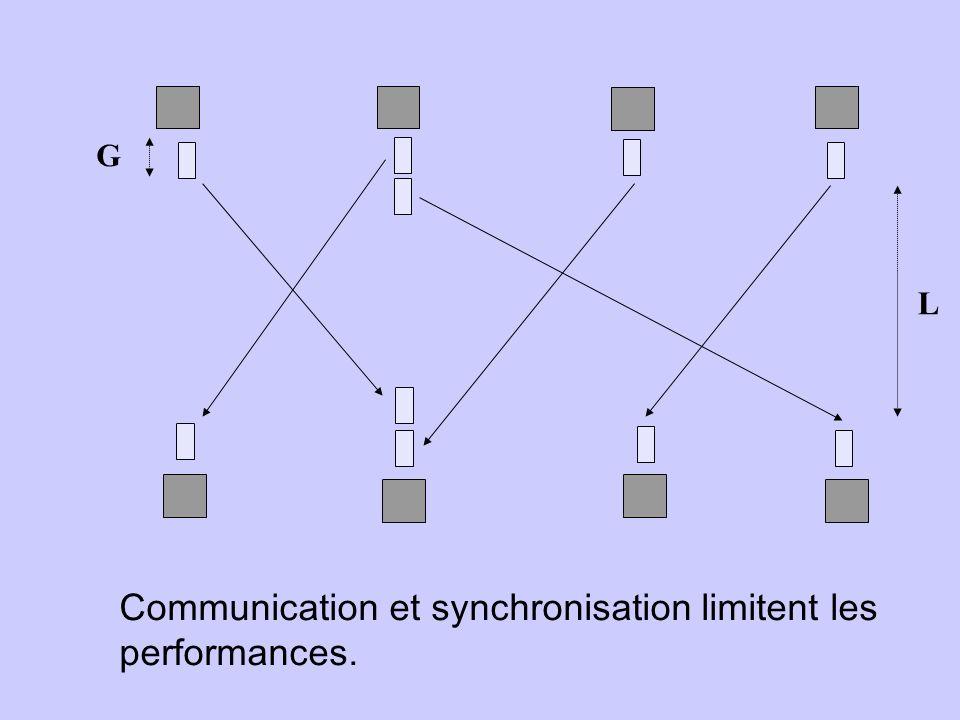 G L Communication et synchronisation limitent les performances.