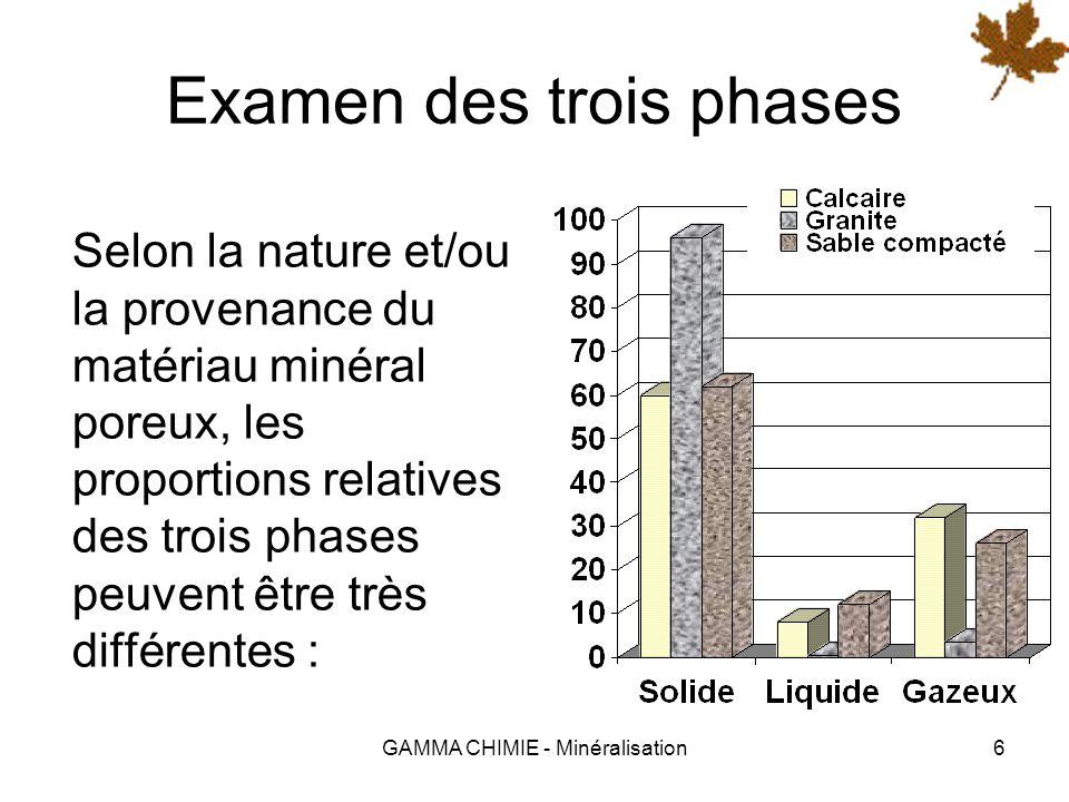 GAMMA CHIMIE - Minéralisation6 Examen des trois phases Selon la nature et/ou la provenance du matériau minéral poreux, les proportions relatives des trois phases peuvent être très différentes :