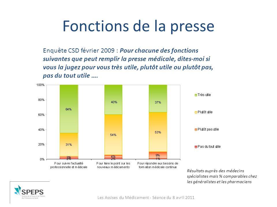 Fonctions de la presse Les Assises du Médicament - Séance du 8 avril 2011 Enquête CSD février 2009 : Pour chacune des fonctions suivantes que peut rem