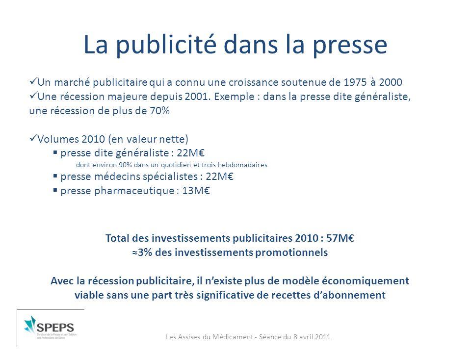 La publicité dans la presse Les Assises du Médicament - Séance du 8 avril 2011 Un marché publicitaire qui a connu une croissance soutenue de 1975 à 20