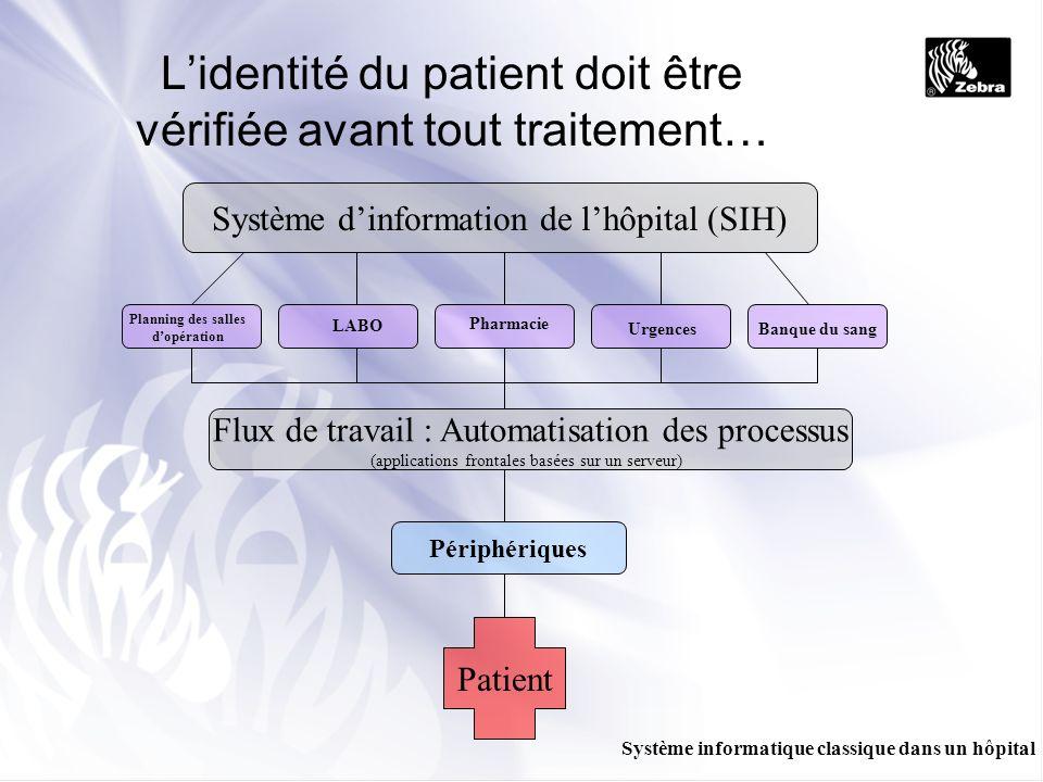 Lidentité du patient doit être vérifiée avant tout traitement… Système dinformation de lhôpital (SIH) Planning des salles dopération LABO Pharmacie Ur