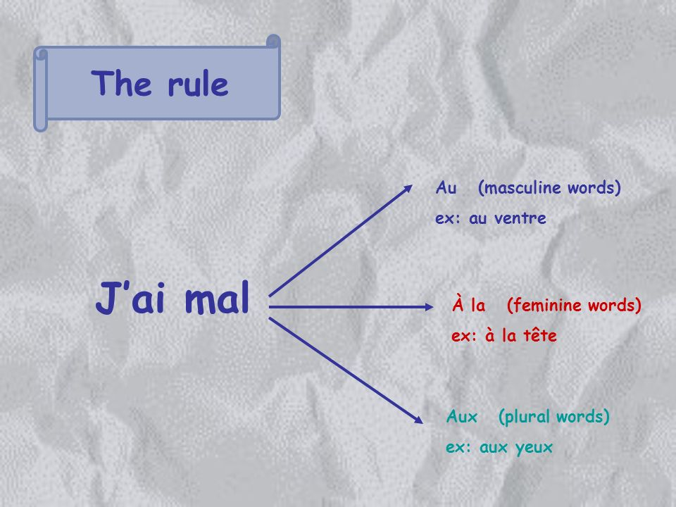 The rule Jai mal Au (masculine words) ex: au ventre À la (feminine words) ex: à la tête Aux (plural words) ex: aux yeux